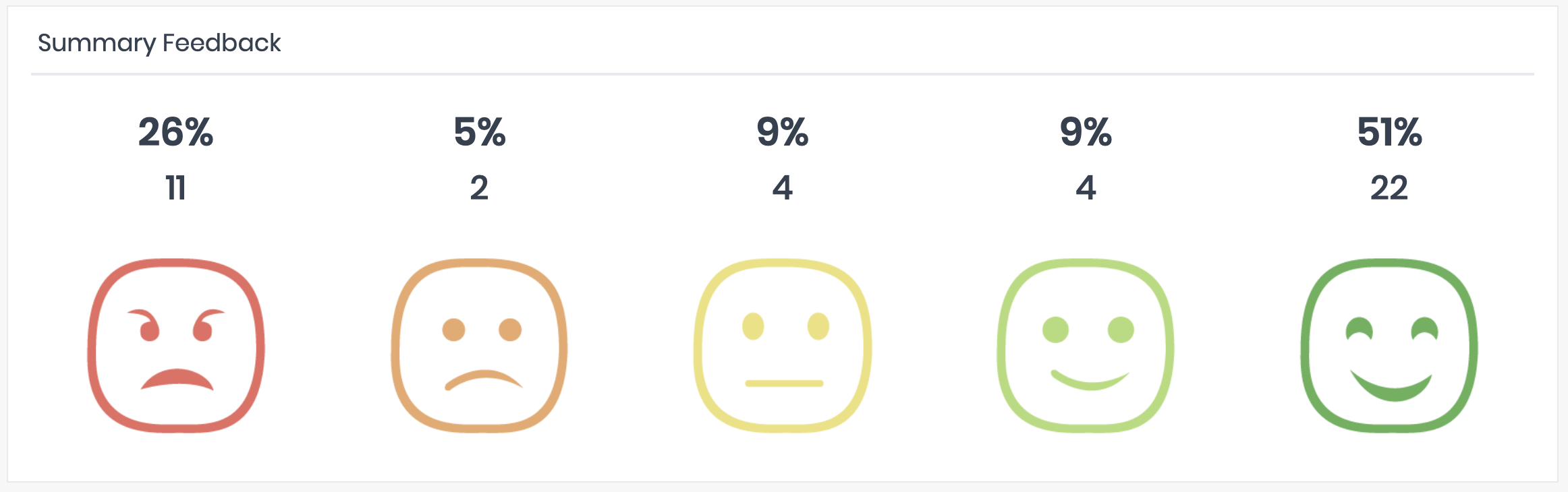Emoji Survey Feedback