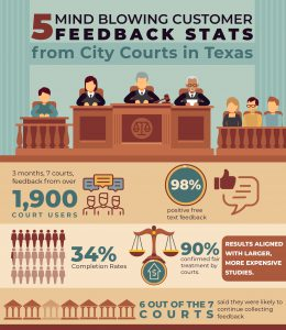 Court User Satisfaction Survey Statistics